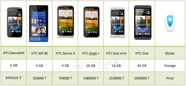HTC-price-30692