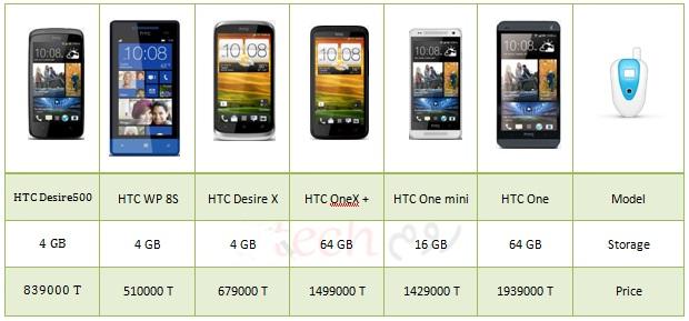 htc-price-6792