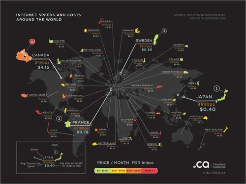 مقایسه اینترنت ایران و جهان