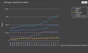 مقایسه سرعت اینترنت در ایران و جهان