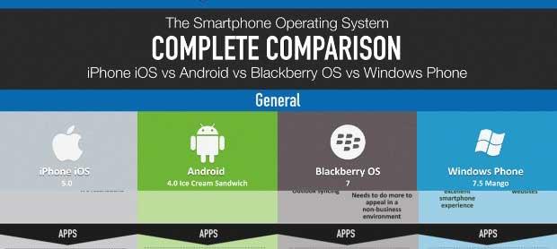 ios&android&blackberry&windows&phone