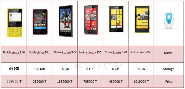 nokia-price-9992