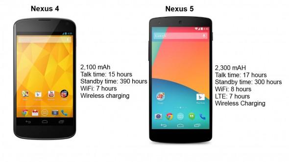 N4_vs_N5_battery