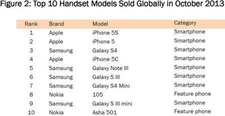 آیفون5S و گلکسی S4 پرفروش ترین گوشی های 2013