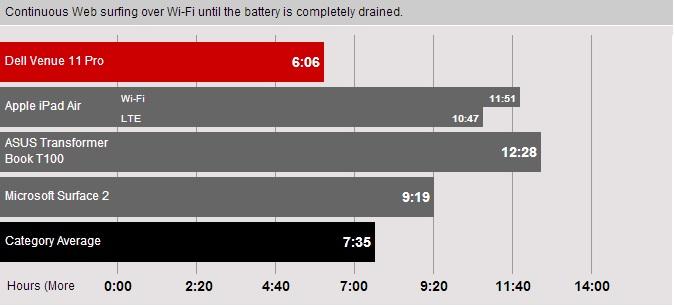 Dell-Venue-11-Pro-battery