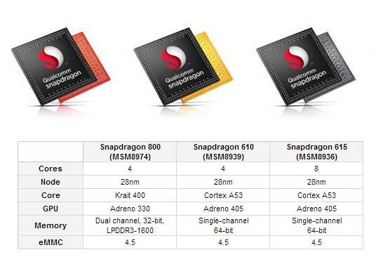 Qualcomm's new 64-bit chips: Snapdragon 610, 615
