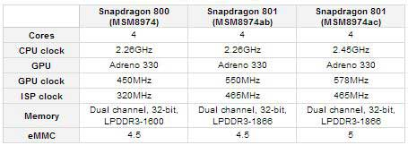 Qualcomm Snapdragon 801 system chip
