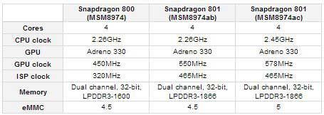 Qualcomm Snapdragon 801 system chip