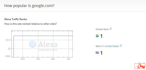 رتبه الکسای گوگل