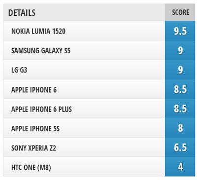 بهترین دوربین گوشی های هوشمند 2014