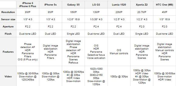کیفیت دوربین گوشی های جدید 2014