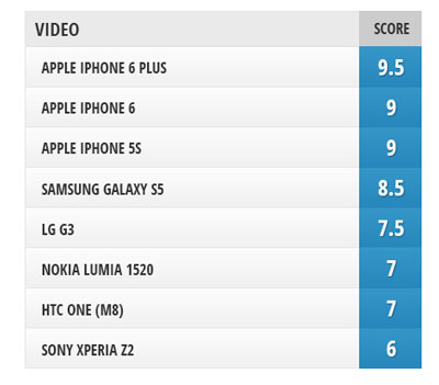 Camera-comparison-iPhone-6-and-iPhone-6-Plus-vs-iPhone-5s-Galaxy-S5-LG-G3-Lumia-1520-Xperia-Z2-HTC-One-M8