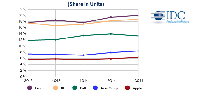 بازار لپ تاپ