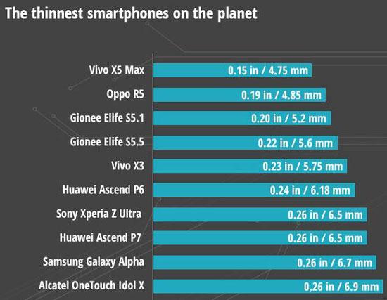 بهترین و بدترین گوشی های هوشمند 2014