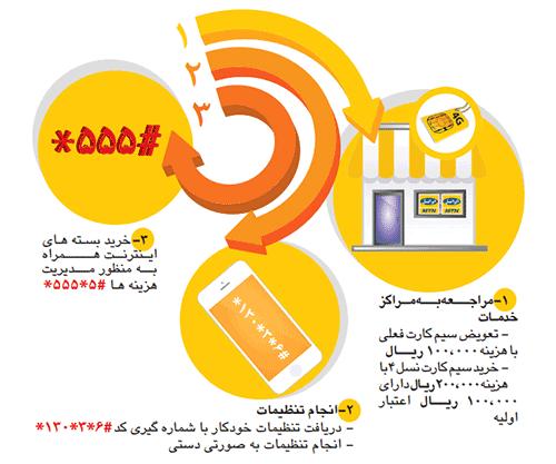 تکنولوژی ارتباطی 4g