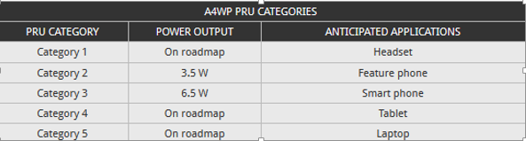 A4WP PRU Categorieszoomtech.ir