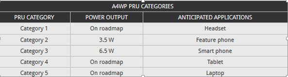 A4WP PRU Categorieszoomtech.ir
