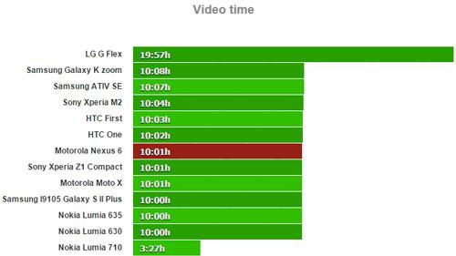 تست باتری در هنگام پخش ویدئو گوشی ها