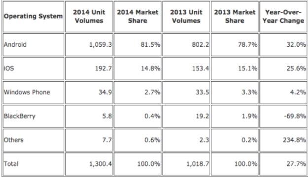 جدول رتبه بندی سیستم عامل گوشی های هوشمند