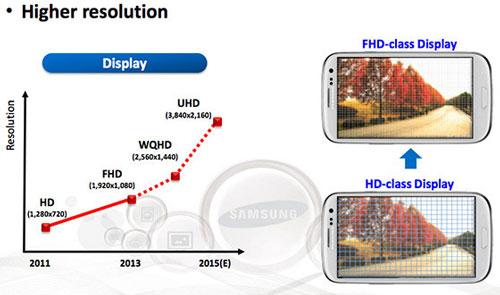 صفحه نمایش UHD