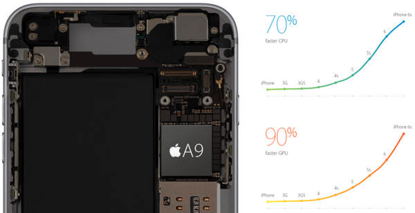 Apple-iPhone-6s-Plus-performance