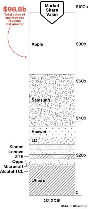 اپل مالک 90 درصد از سود بازار تلفن های هوشمند است