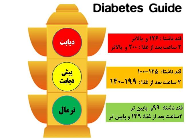 دیابت (1)