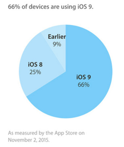 ios 9 users rate