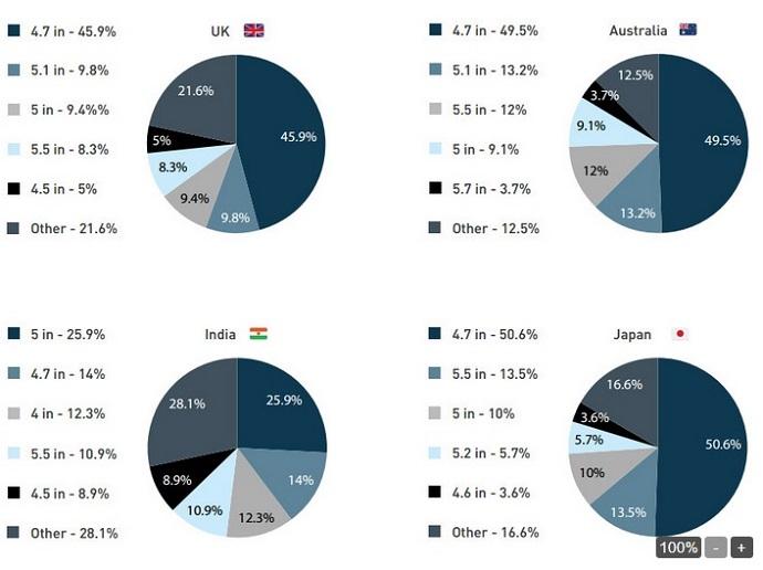 usage of various screen sizes3
