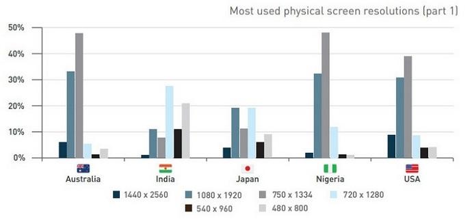 usage of various screen sizes4