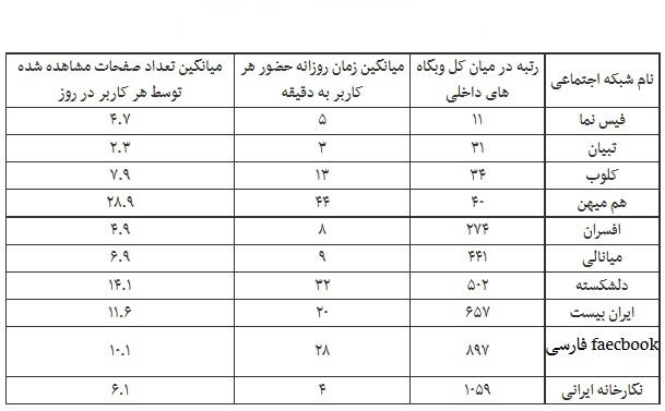 آمار مربوط به محبوبیت شبکه های اجتماعی دیاخلی (2)