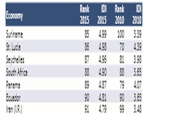 برترین کشورها در سرعت اینترنت (1)