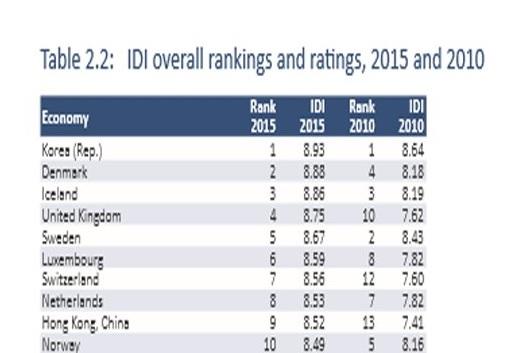 برترین کشورها در سرعت اینترنت (2)