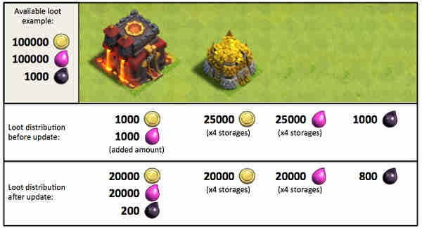 town-hall-new-loot-calculation