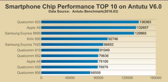 قوی ترین پردازنده های موبایل