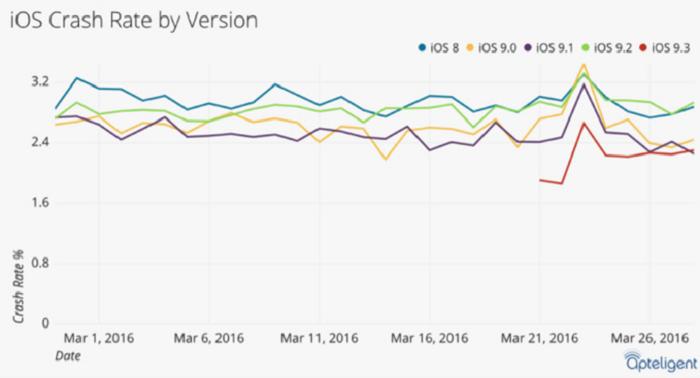 IOS 9.3 به عنوان بهترین و کم مشکل ترین نسخه ی IOS معرفی شد