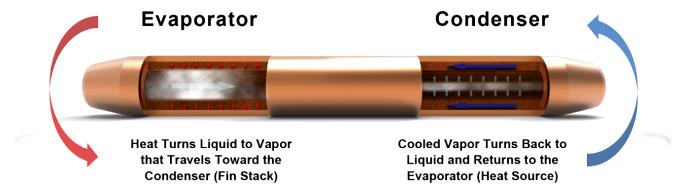 سیستم خنک کننده ی گلکسی اس 7