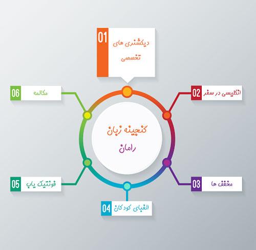 بررسی اپلیکیشن گنجینه زبان رامان