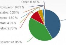 آمار کلی محبوبیت مرورگر هاا در ماه آپریل سال 2016