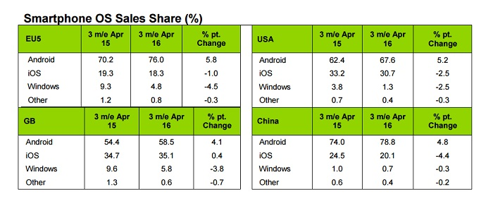آخرین آمارها از ادامه ی تسخیر جایگاه IOS و ویندوزفون توسط اندروید خبر می دهند