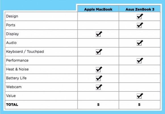 asus-zenbook-vs-macbook-final_chart_v2-581x400