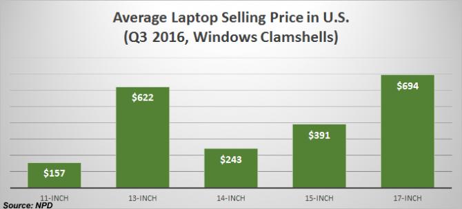 average-selling-price-670x304