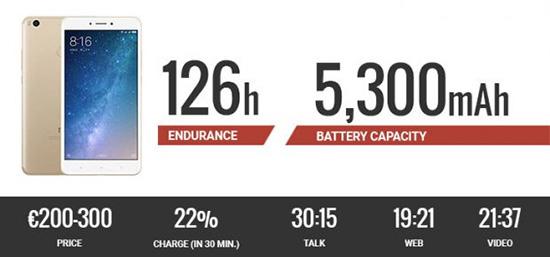 گوشی هایی که مدت زمان زیادی شارژ نگه می دارند