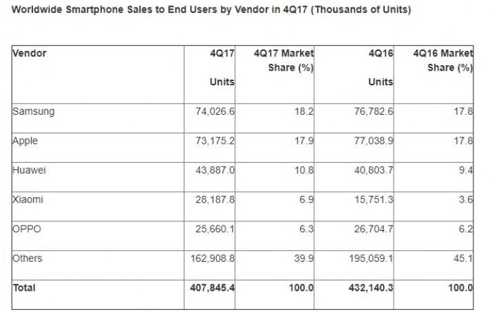 فروش گوشی های هوشمند