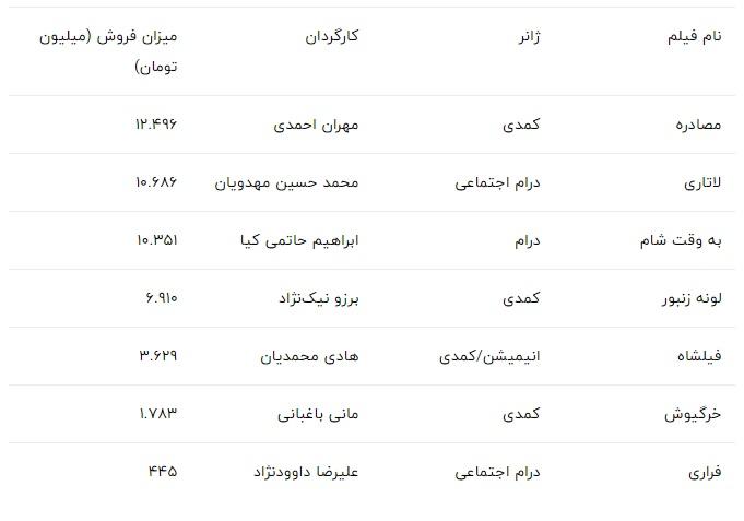 پر فروش ترین فیلم های ایرانی