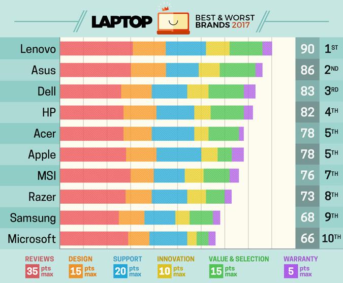 بهترین لپ تاپ های سال 2017