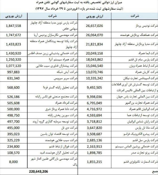 خرید گوشی با ارز دولتی