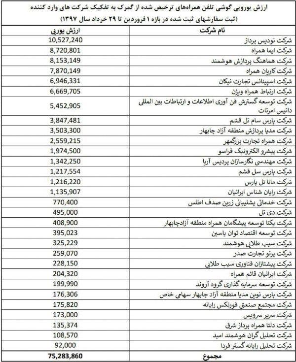 لیست واردکنندگان با ارزدولتی