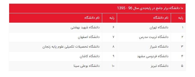 10 دانشگاه برتر کشور