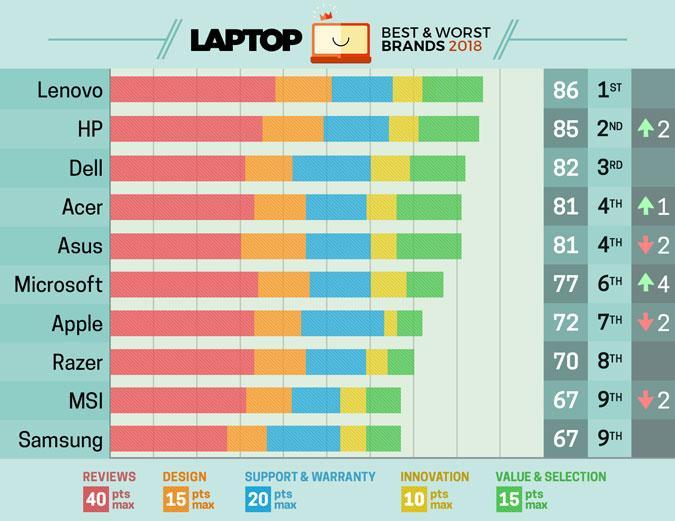 رده بندی لپ تاپها